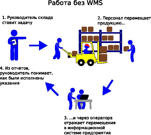 Система управления складом WMS