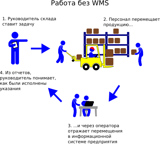 Схема работы склада без WMS